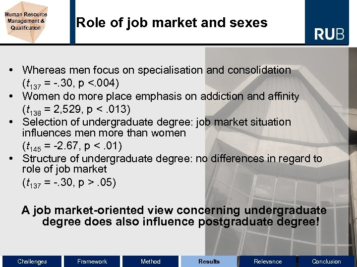 Human Resource Management & Qualification Role of job market and sexes • Whereas men