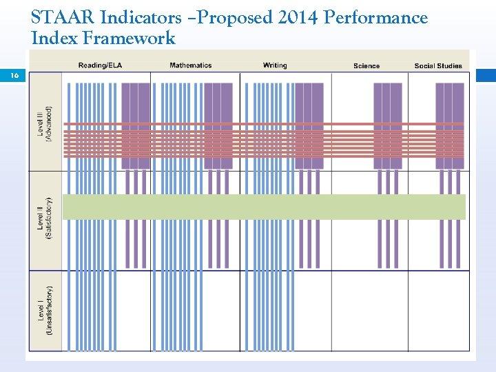 STAAR Indicators –Proposed 2014 Performance Index Framework 16