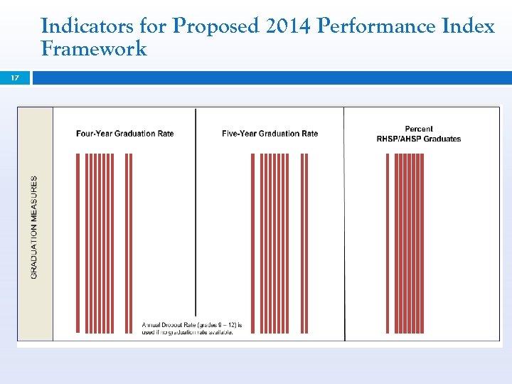 Indicators for Proposed 2014 Performance Index Framework 17
