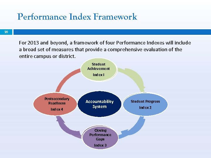 Performance Index Framework 20 For 2013 and beyond, a framework of four Performance Indexes