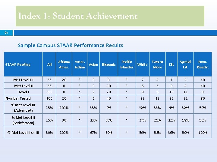 Index 1: Student Achievement 21 Sample Campus STAAR Performance Results All African Amer. Indian