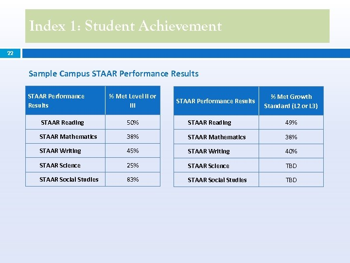 Index 1: Student Achievement 22 Sample Campus STAAR Performance Results % Met Level II