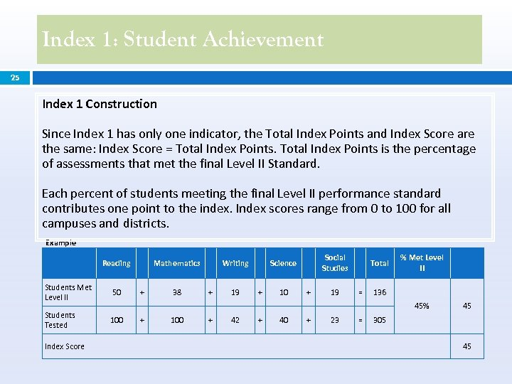 Index 1: Student Achievement 25 Index 1 Construction Since Index 1 has only one