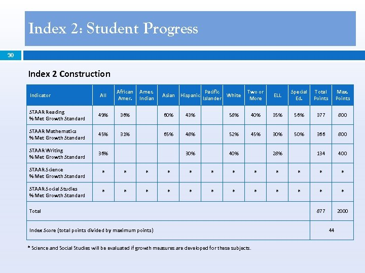 Index 2: Student Progress 30 Index 2 Construction All African Amer. STAAR Reading %