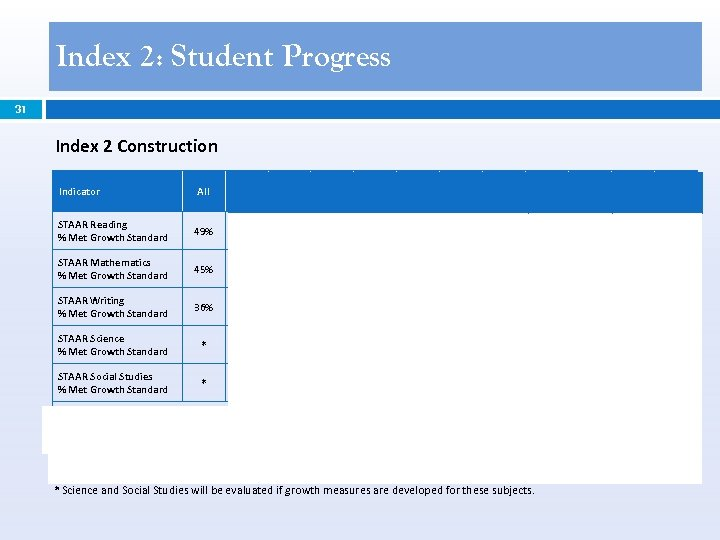 Index 2: Student Progress 31 Index 2 Construction All African Amer. STAAR Reading %