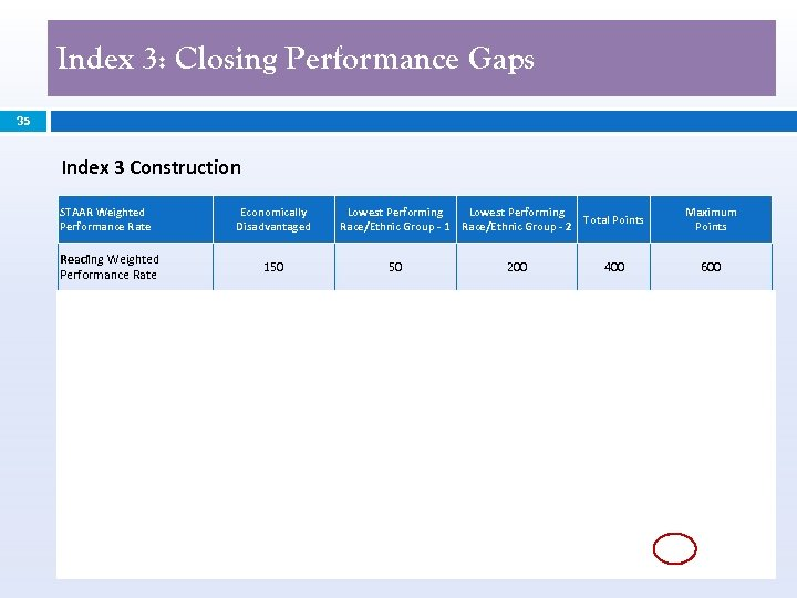 Index 3: Closing Performance Gaps 35 Index 3 Construction STAAR Weighted Performance Rate Economically