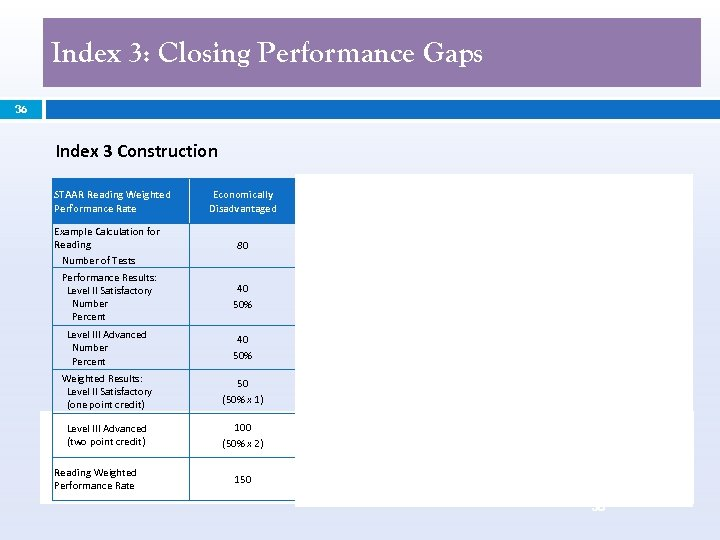 Index 3: Closing Performance Gaps 36 Index 3 Construction STAAR Reading Weighted Performance Rate