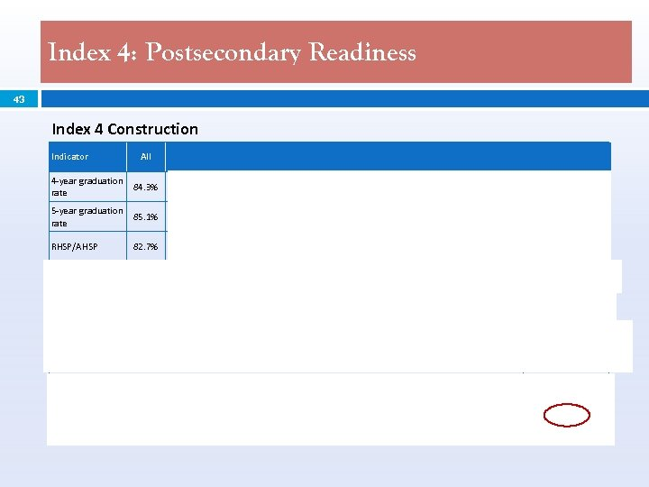 Index 4: Postsecondary Readiness 43 Index 4 Construction Indicator All African Amer. Indian Asian