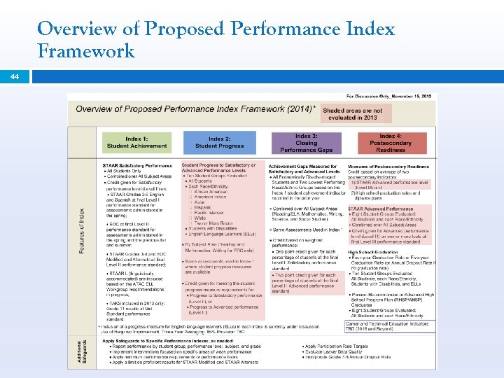 Overview of Proposed Performance Index Framework 44
