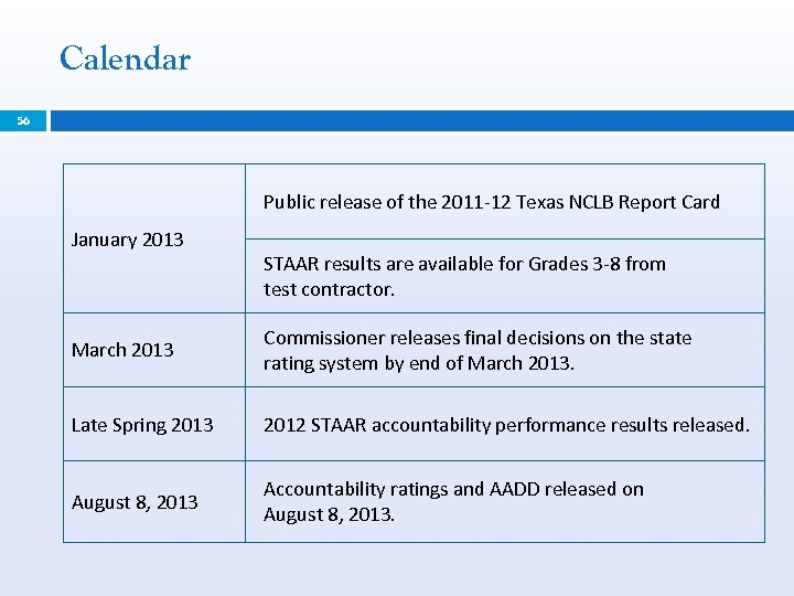 Calendar 56 Public release of the 2011 -12 Texas NCLB Report Card January 2013
