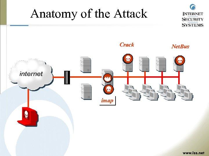 Anatomy of the Attack Big. Widget's Network Crack Web Server UNIX NT UNIX Net.