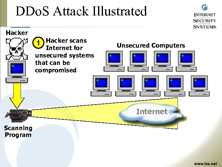 DDo. S Attack Illustrated Hacker 1 Hacker scans Internet for unsecured systems that can