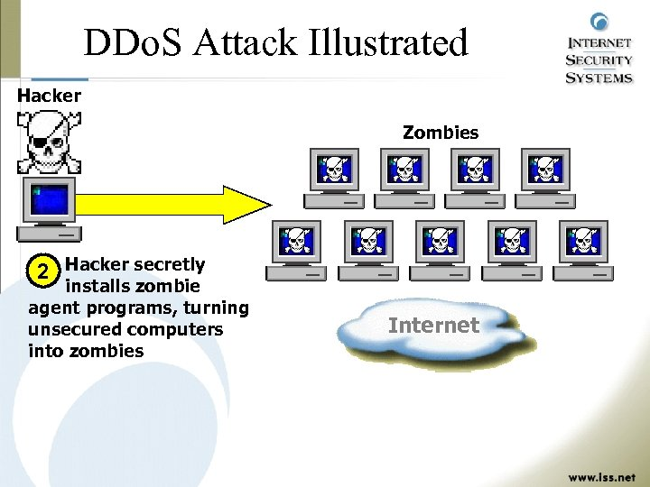 DDo. S Attack Illustrated Hacker Zombies 2 Hacker secretly installs zombie agent programs, turning