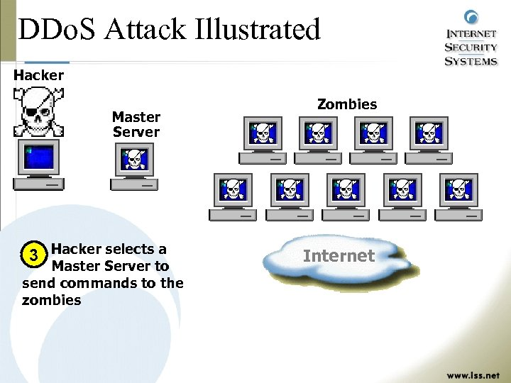 DDo. S Attack Illustrated Hacker Master Server 3 Hacker selects a Master Server to