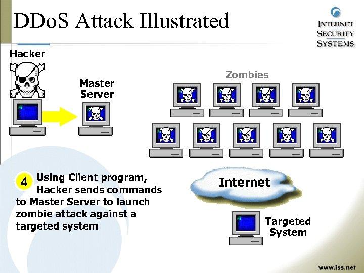 DDo. S Attack Illustrated Hacker Master Server 4 Using Client program, Hacker sends commands