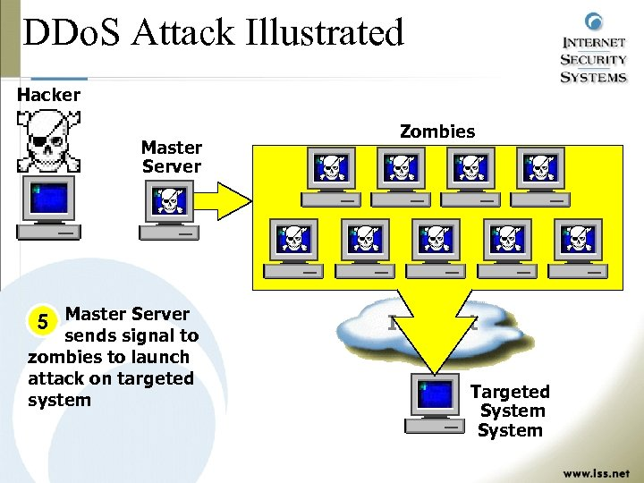 DDo. S Attack Illustrated Hacker Master Server 5 Master Server sends signal to zombies