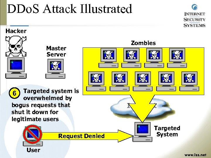 DDo. S Attack Illustrated Hacker Master Server Zombies 6 Targeted system is overwhelmed by