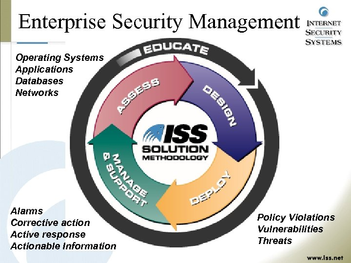 Enterprise Security Management Operating Systems Applications Databases Networks Alarms Corrective action Active response Actionable