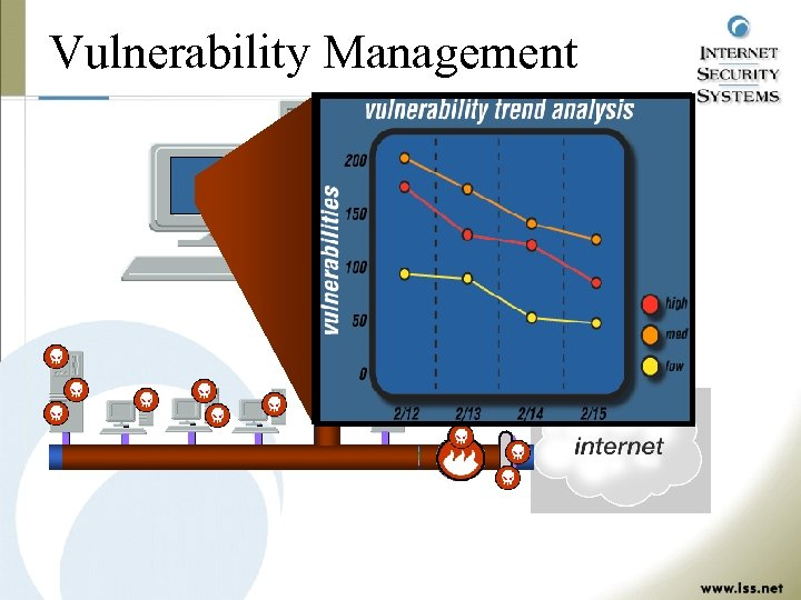 Vulnerability Management corrective action report Vulnerability: Get. Admin Severity: High Risk IP Address: 215.