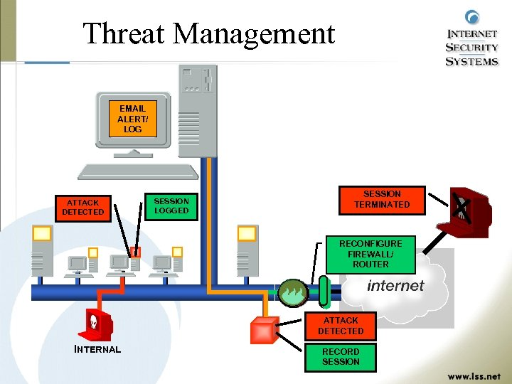 Threat Management EMAIL ALERT/ LOG ATTACK DETECTED SESSION LOGGED SESSION TERMINATED RECONFIGURE FIREWALL/ ROUTER