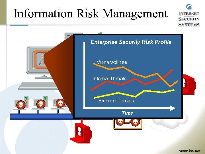 Information Risk Management Vulnerability Data Enterprise Security Risk Profile Threat Data Vulnerabilities Firewall/Router Logs
