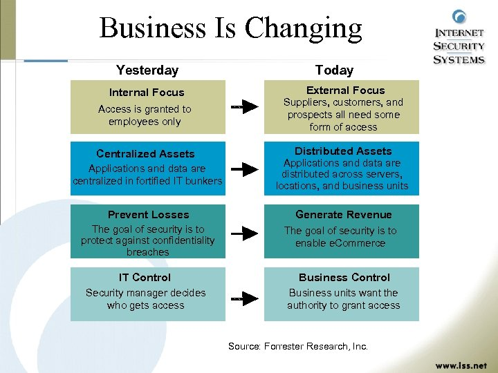 Business Is Changing Yesterday Internal Focus Today External Focus Access is granted to employees