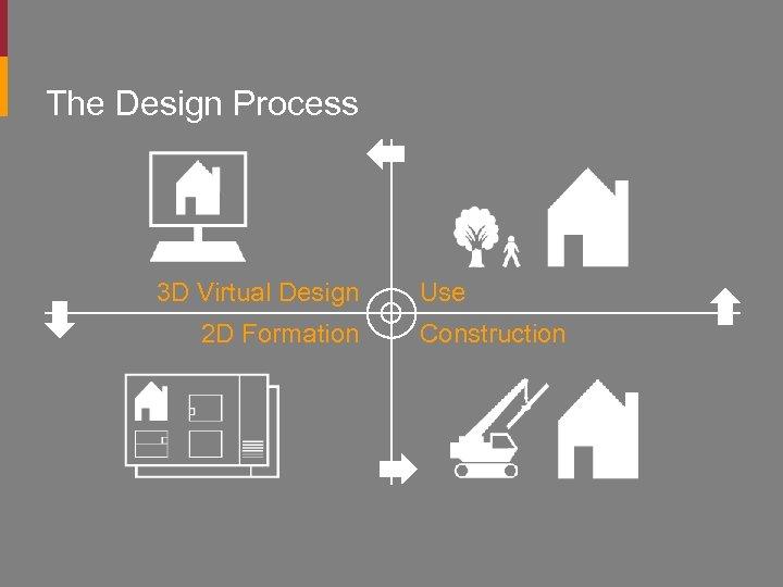The Design Process 3 D Virtual Design 2 D Formation Use Construction
