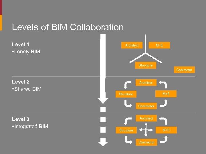 Levels of BIM Collaboration Level 1 • Lonely BIM Architect M+E Structure Contractor Level
