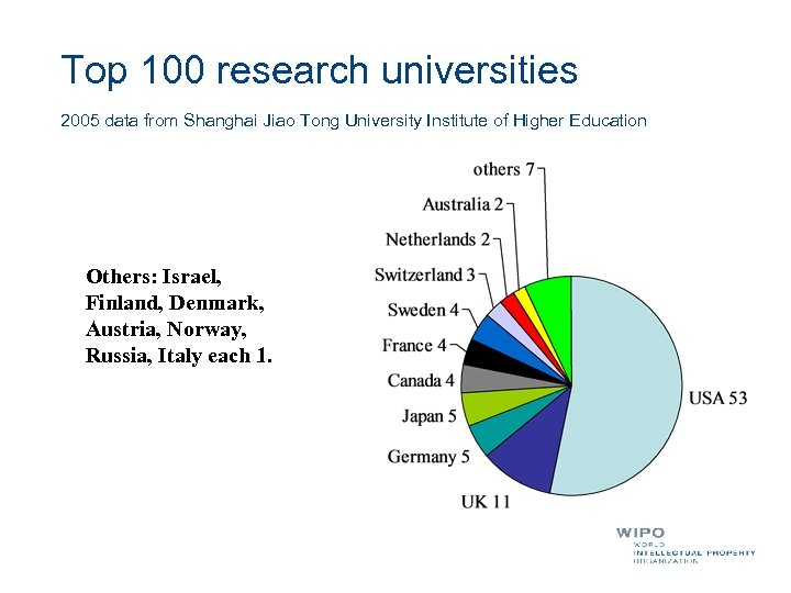 Top 100 research universities 2005 data from Shanghai Jiao Tong University Institute of Higher
