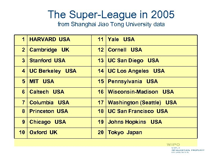 The Super-League in 2005 from Shanghai Jiao Tong University data 1 HARVARD USA 11