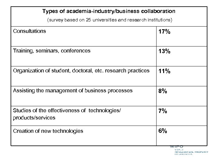 Types of academia-industry/business collaboration (survey based on 25 universities and research institutions) Consultations 17%