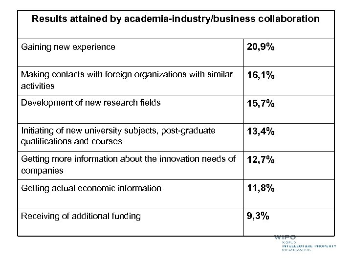 Results attained by academia-industry/business collaboration Gaining new experience 20, 9% Making contacts with foreign