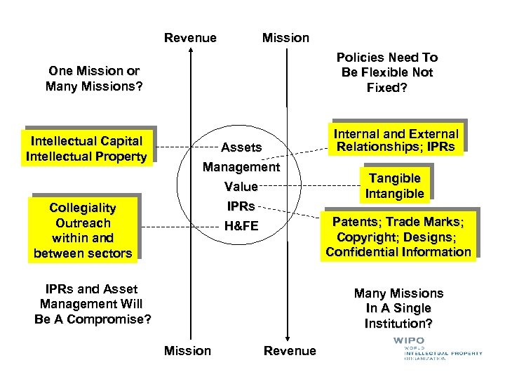 Revenue Mission Policies Need To Be Flexible Not Fixed? One Mission or Many Missions?