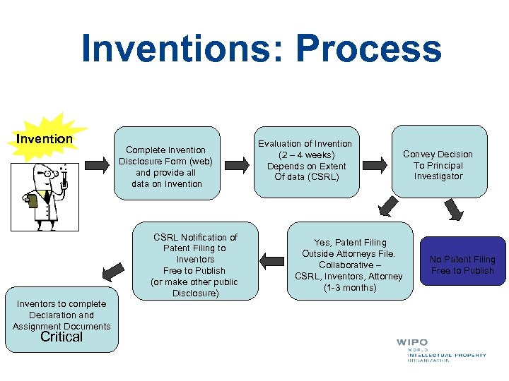 Inventions: Process Invention Complete Invention Disclosure Form (web) and provide all data on Invention