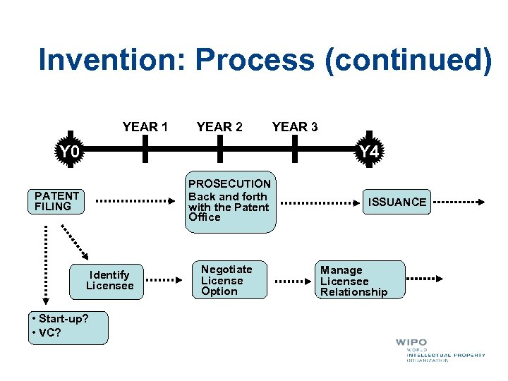 Invention: Process (continued) YEAR 1 YEAR 2 Y 0 YEAR 3 Y 4 PROSECUTION