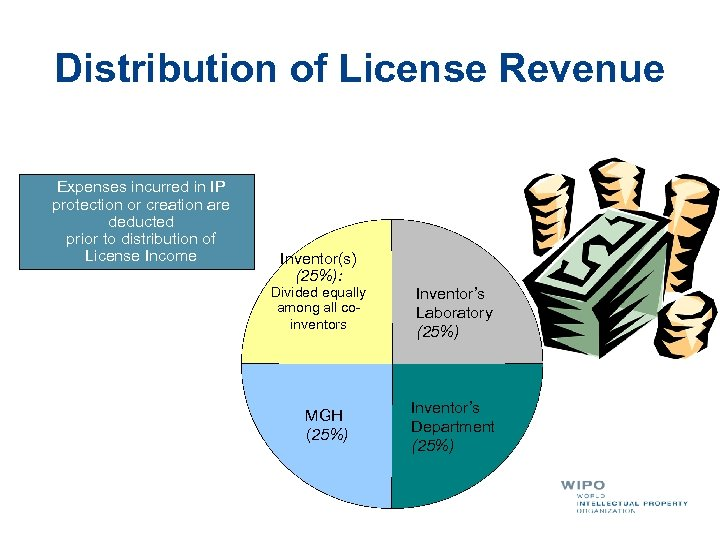 Distribution of License Revenue Expenses incurred in IP protection or creation are deducted prior