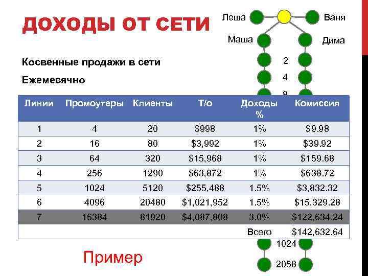 ДОХОДЫ ОТ СЕТИ Леша Ваня Маша Дима Косвенные продажи в сети 2 Ежемесячно 4