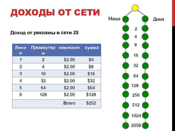 ДОХОДЫ ОТ СЕТИ Промоутер комиссия ы Дима 2 Доход от рекламы в сети 2$