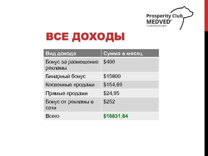 ВСЕ ДОХОДЫ Вид дохода Сумма в месяц Бонус за размещение $400 рекламы Бинарный бонус