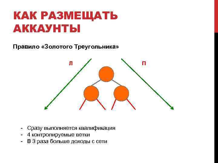 КАК РАЗМЕЩАТЬ АККАУНТЫ Правило «Золотого Треугольника» Л - Сразу выполняется квалификация - 4 контролируемые