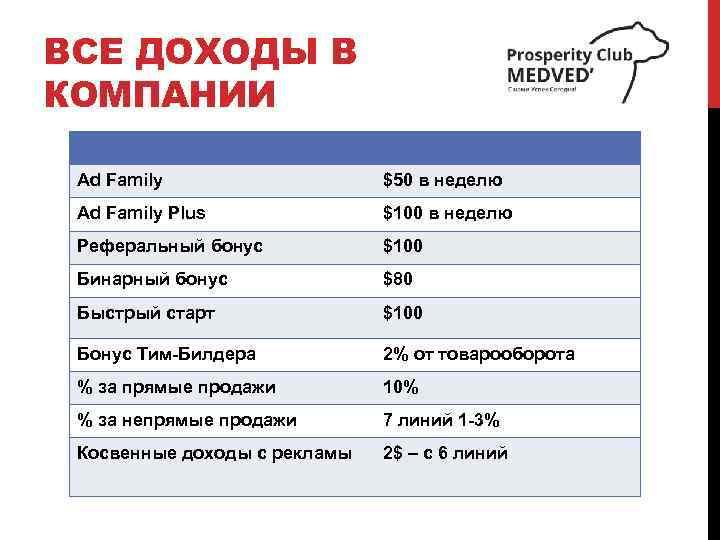 ВСЕ ДОХОДЫ В КОМПАНИИ Ad Family $50 в неделю Ad Family Plus $100 в