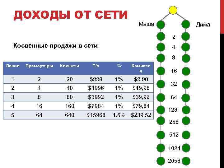 ДОХОДЫ ОТ СЕТИ Маша Дима 2 Косвенные продажи в сети 4 8 Линии Промоутеры