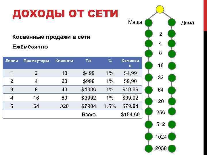 ДОХОДЫ ОТ СЕТИ Маша Дима 2 Косвенные продажи в сети 4 Ежемесячно 8 Линии