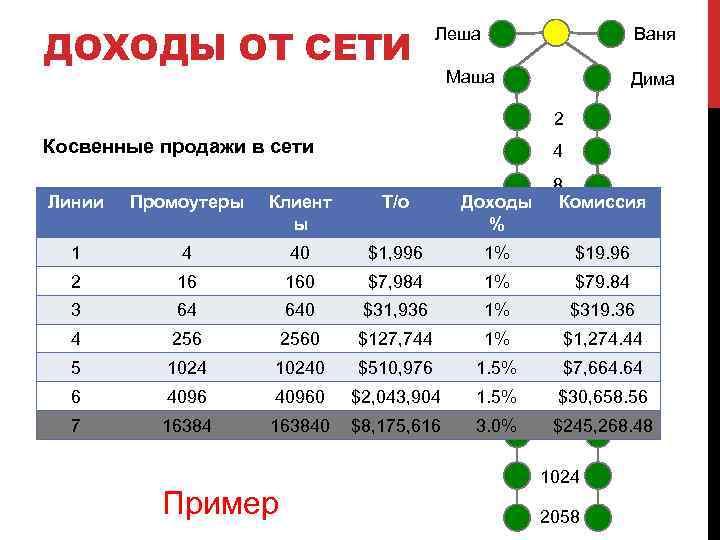 ДОХОДЫ ОТ СЕТИ Леша Ваня Маша Дима 2 Косвенные продажи в сети 4 8