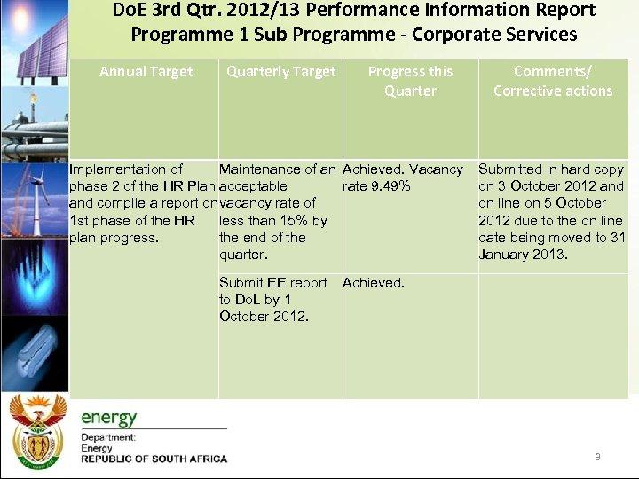 Do. E 3 rd Qtr. 2012/13 Performance Information Report Programme 1 Sub Programme -