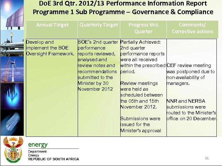 Do. E 3 rd Qtr. 2012/13 Performance Information Report Programme 1 Sub Programme –