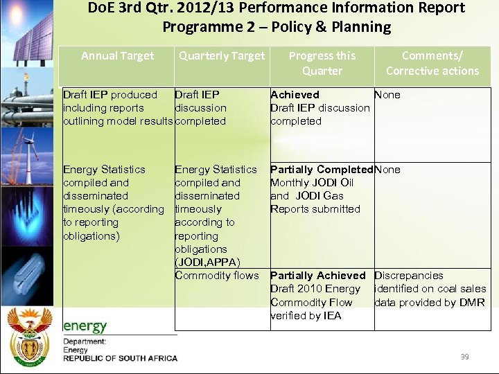 Do. E 3 rd Qtr. 2012/13 Performance Information Report Programme 2 – Policy &