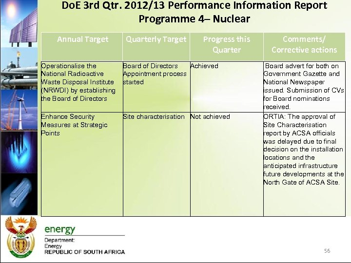 Do. E 3 rd Qtr. 2012/13 Performance Information Report Programme 4– Nuclear Annual Target