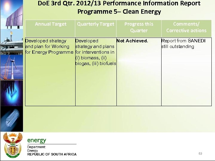 Do. E 3 rd Qtr. 2012/13 Performance Information Report Programme 5– Clean Energy Annual