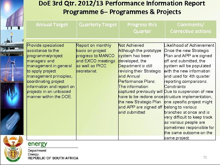 Do. E 3 rd Qtr. 2012/13 Performance Information Report Programme 6– Programmes & Projects